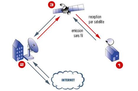 Schéma satellite bidirectionnel